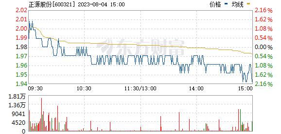 正源股份(600321)
