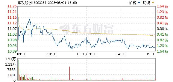 华发股份(600325)