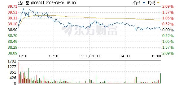 中新药业(600329)