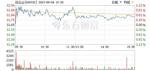 白云山(600332)