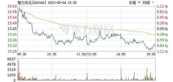 恒力股份(600346)