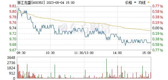 浙江龙盛(600352)