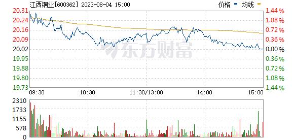 江西铜业(600362)