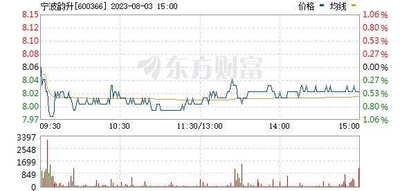 宁波韵升(600366)