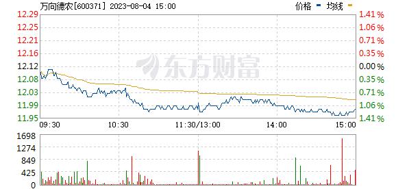 万向德农(600371)