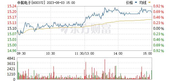 中航电子(600372)