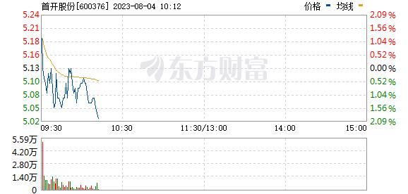 首开股份(600376)