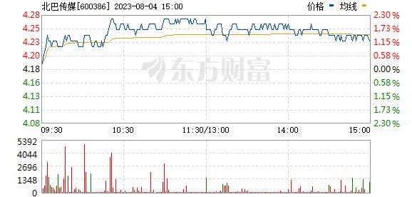 北巴传媒(600386)