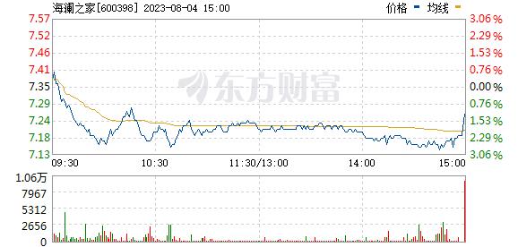 海澜之家(600398)