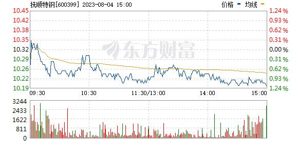 抚顺特钢(600399)