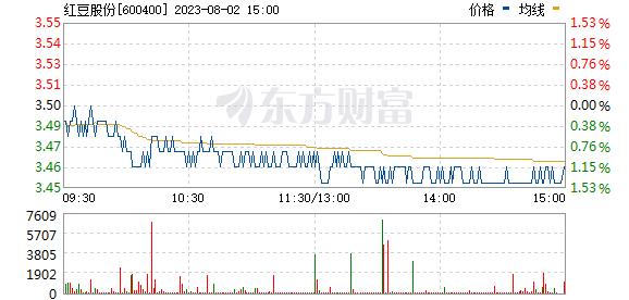 红豆股份(600400)