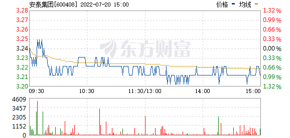 安泰集团(600408)