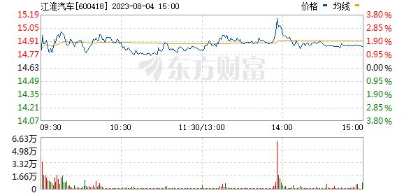 江淮汽车(600418)
