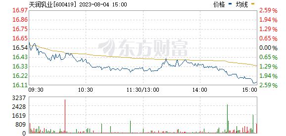 DR天润乳(600419)