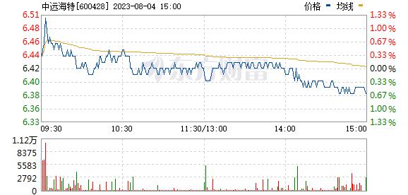 中远海特(600428)