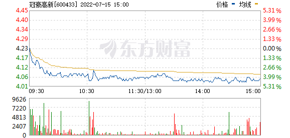 XD冠豪高(600433)