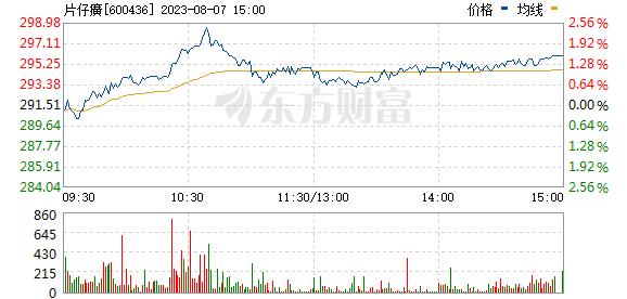 片仔癀(600436)