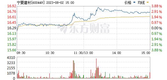 宁夏建材(600449)