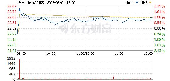 博通股份(600455)