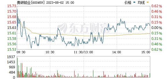 贵研铂业(600459)