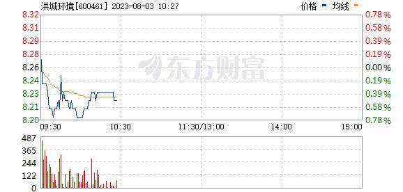 洪城水业(600461)