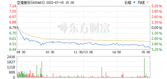 空港股份(600463)