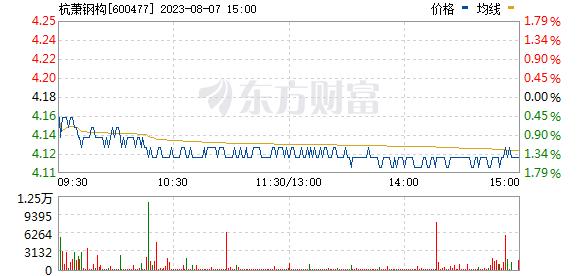 杭萧钢构(600477)