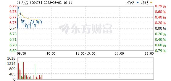 科力远(600478)