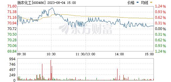 扬农化工(600486)