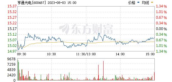 亨通光電(600487)