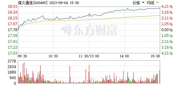 烽火通信(600498)