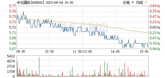 中化国际(600500)