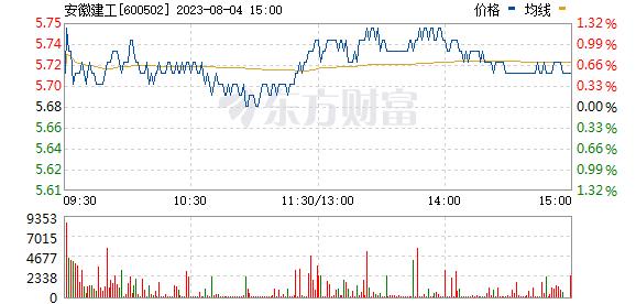 安徽水利(600502)