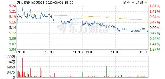 方大特钢(600507)