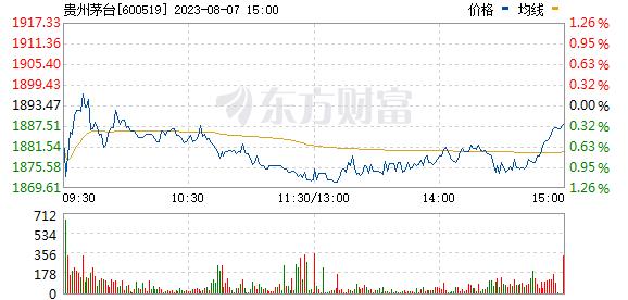 贵州茅台(600519)