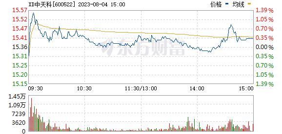 中天科技(600522)