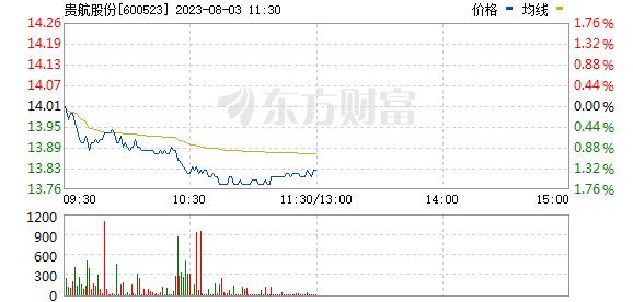 贵航股份(600523)