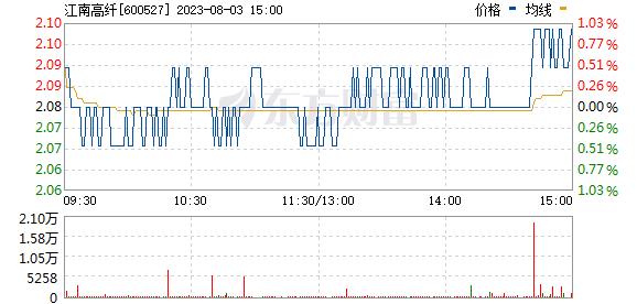 江南高纤(600527)