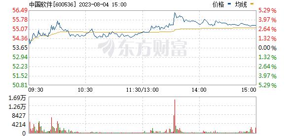 中国软件(600536)