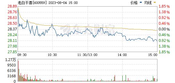 老白干酒(600559)