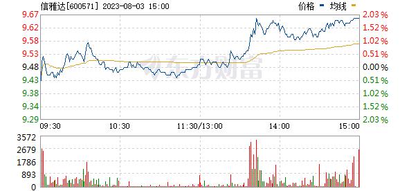 信雅达(600571)