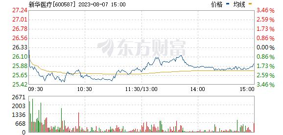新华医疗(600587)