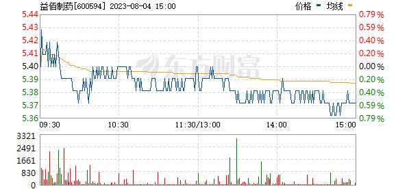 益佰制药(600594)