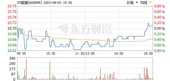 熊猫金控(600599)