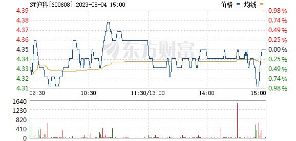 *ST沪科(600608)