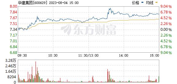 华建集团(600629)