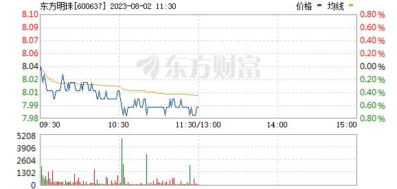 东方明珠(600637)