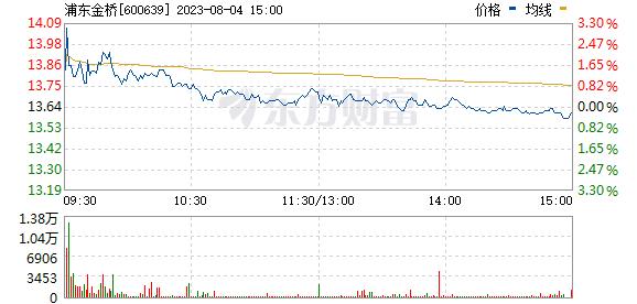 浦东金桥(600639)