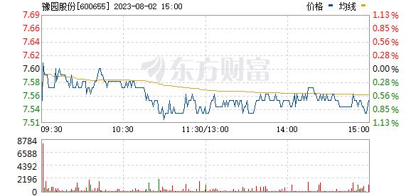 豫园股份(600655)