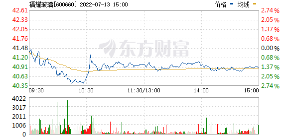 福耀玻璃(600660)